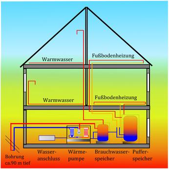 Bild 1: Nutzung von Erdwärme - saubere Methode für die Energieversorgung